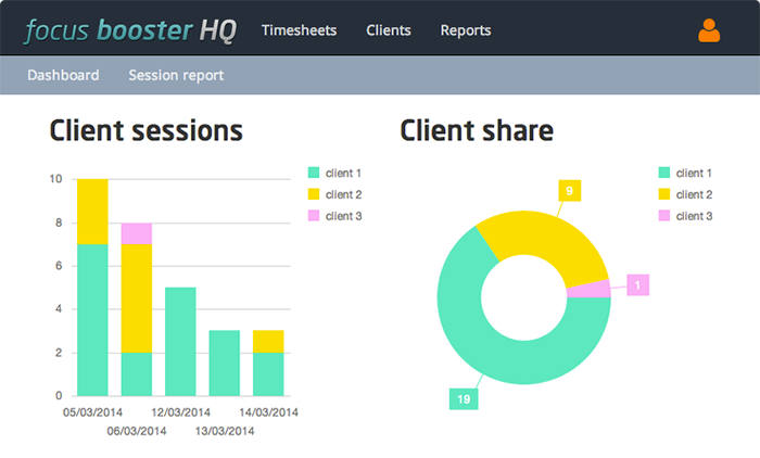 The focus booster HQ dashboard show which clients you spend most of your time on