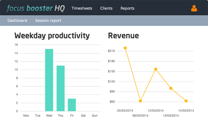 Instant graphs on the dashboard can tell you your progress, work rate and revenue for any timeframe