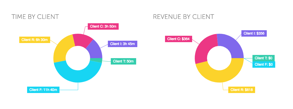 focus booster sessions converted to client time and revenue pie charts
