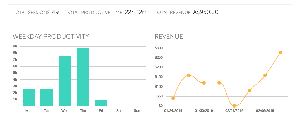 focus booster most productive day of the week and revenue charts